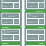 Temperaturen und Dauer für das Dörren von Trockenobst [Infografik]