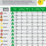 Kalorientabelle Trockenobst: Sind getrocknete Früchte gesund? [Infografik]