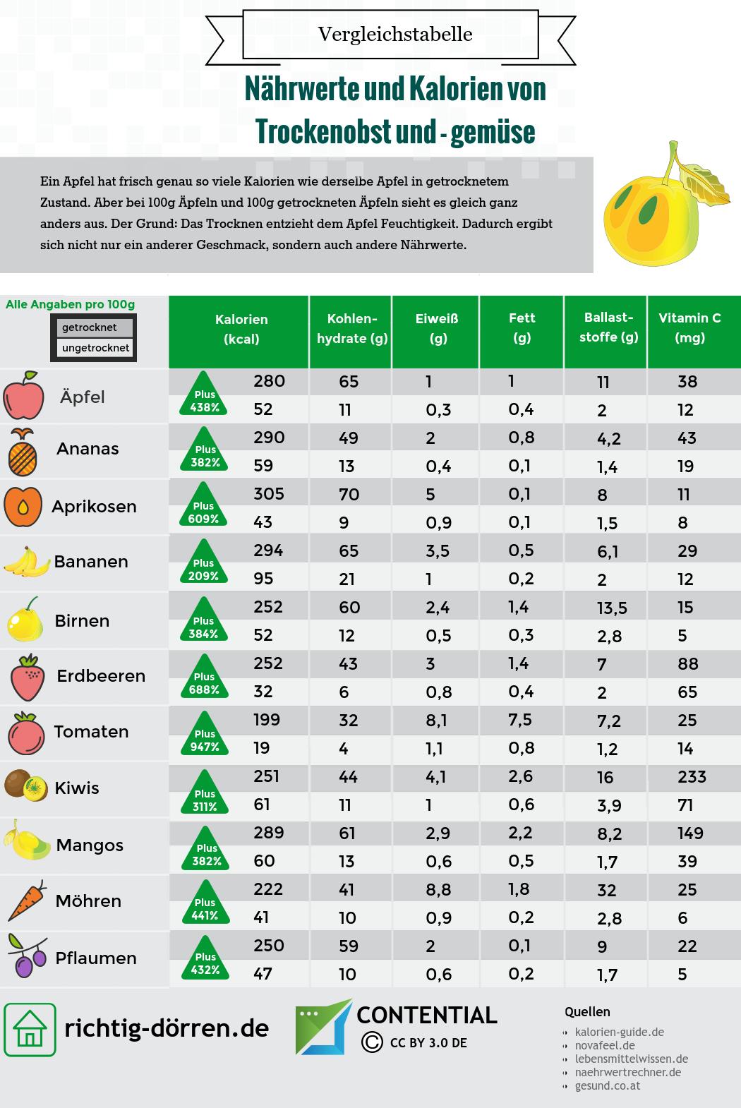 Kalorien von Trockenfrüchten und Trockenobst